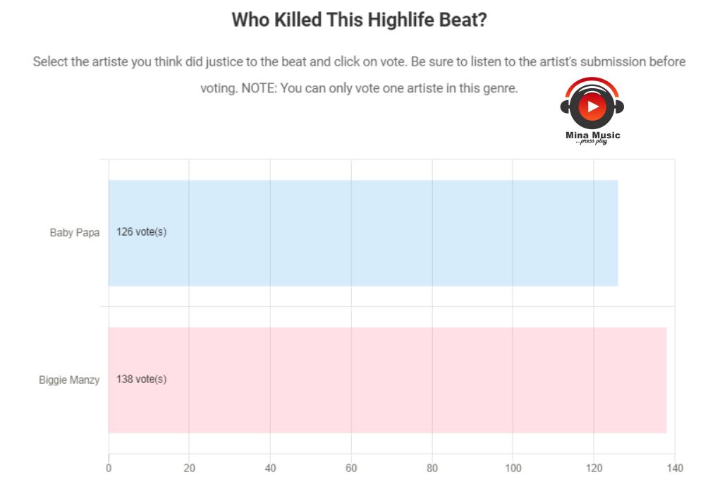 Highlife Voting Result
